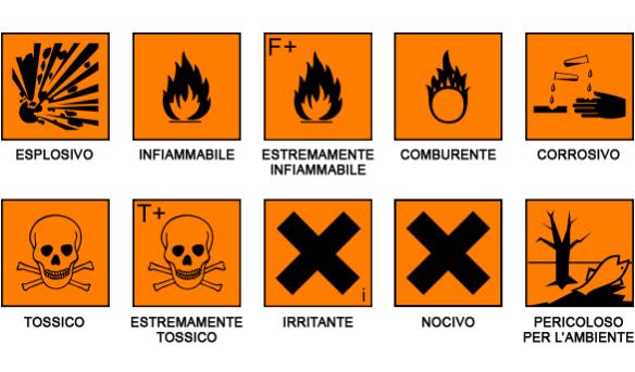 Simboli Pericolo Chimico Detersivi